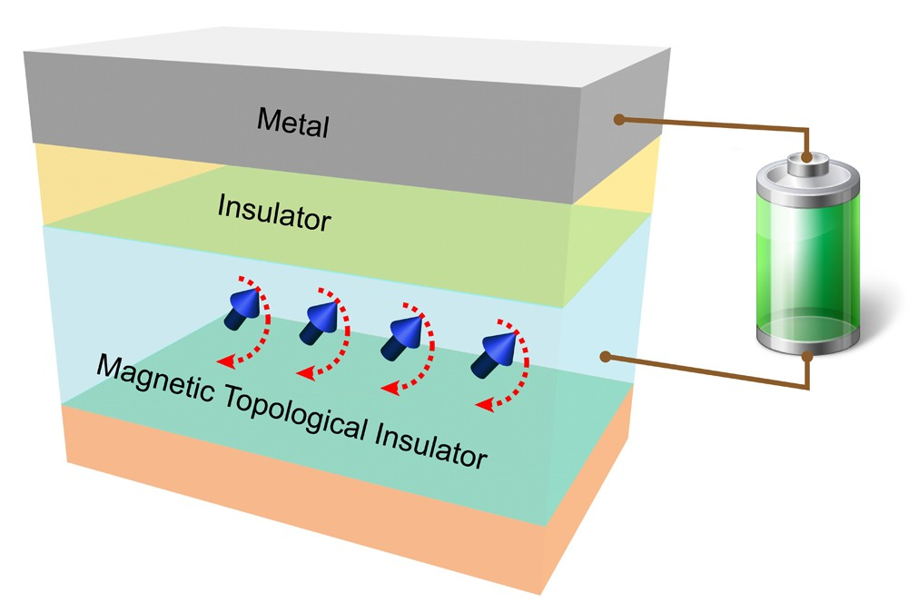 Ultra-Efficient Switching Induced by Electric Field in a Magnetic Topological Insulator