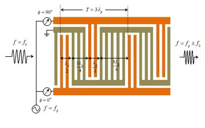 Engineering researchers receive $2 million NSF grant to 'bend rules of classical physics'