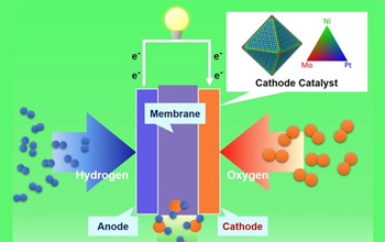 UCLA Researchers Develop Lower-Cost, More Efficient Nanostructure for Fuel Cells