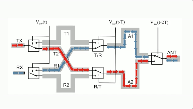 Design for new electromagnetic wave router offers unlimited bandwidth