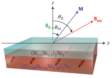 Magnetic Topological Insulators Developed at UCLA are 1,000 Times More Energy-Efficient for Switching
