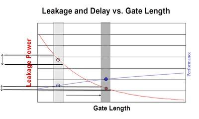Chart 2 2011