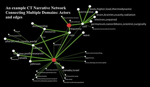 Algorithm illustrating various conspiracy theory threads by Vwani Roychowdhury/UCLA.