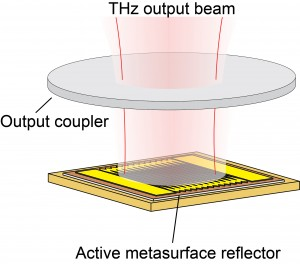 A schematic of the metasurface and polarizer developed in Associate Professor Benjamin Williams' lab for a VECSEL device that works in the terahertz range.
