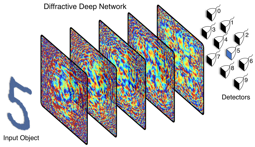 diffractive deep neural network