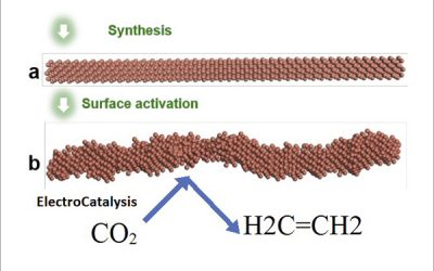 From CO2 to Ethylene — UCLA and Caltech Researchers Discover Effective Pathway to Convert Greenhouse Gas into Valuable Products