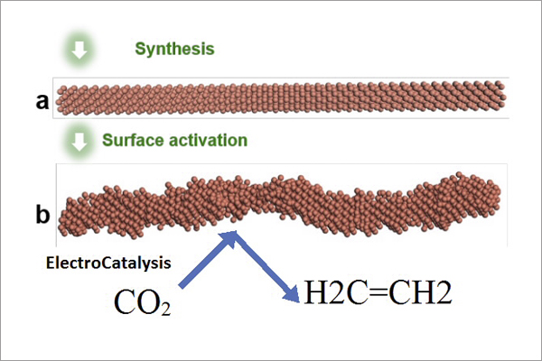 From CO2 to Ethylene
