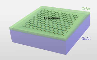 UCLA Engineers Magnetize Graphene with Thin Film