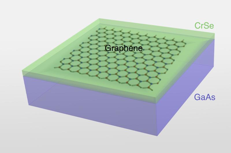 graphene antiferromagnet