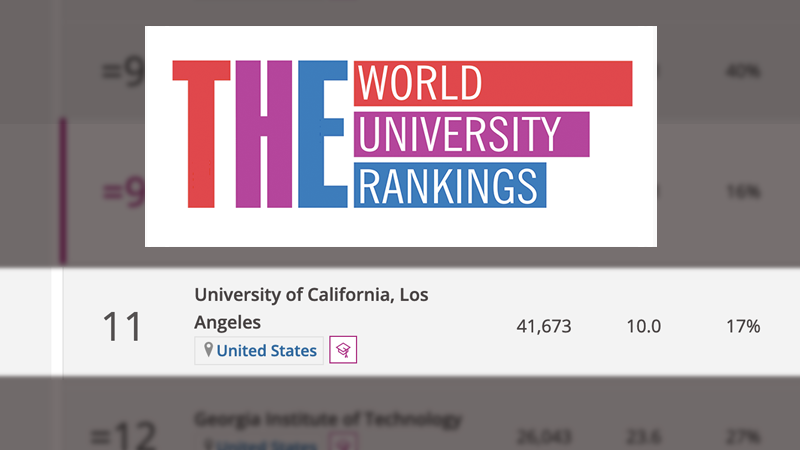 Times Higher Education places UCLA 11th in the world,